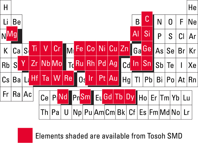 TSMD-Periodic-Table